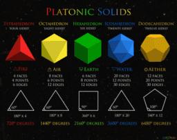 Platonic Models