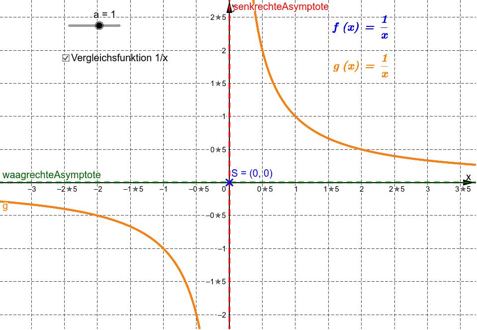Ziehe den Schieberegler a und beobachte, wie sich Funktionen des Typs y=a/x durch den Parameter a verändert.
