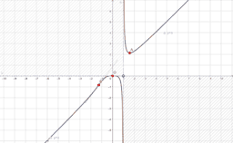 Grafico per studio di funzione