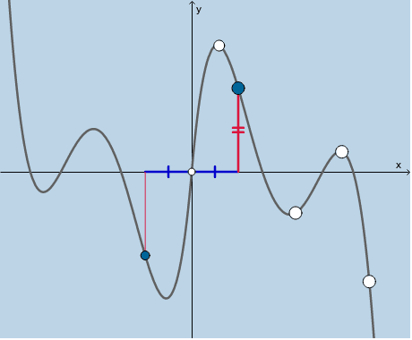 What does it mean for a function to be odd? (Points moveable.) Press Enter to start activity