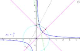 反比例のグラフの焦点