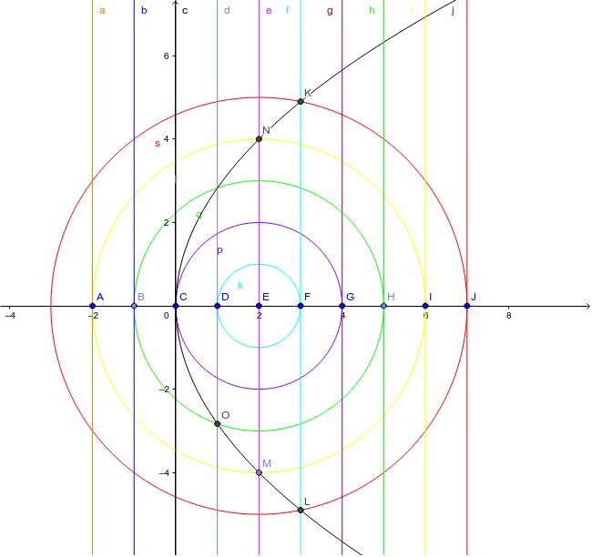 拋物線1 焦點法