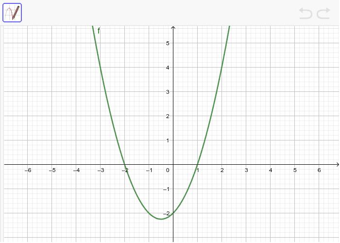 Du ser grafen till en funktions derivata. Använd frihandsverktyget för att skissa funktionens graf. Tryck på Enter för att starta aktiviteten