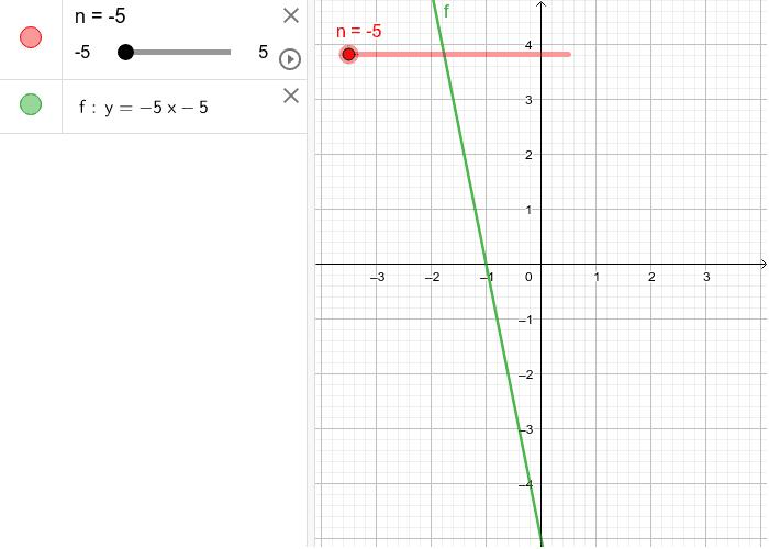 Odsječak na y-osi  Pritisnite Enter za pokretanje.