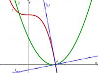 analyse 6 (6u wisk) afgeleiden