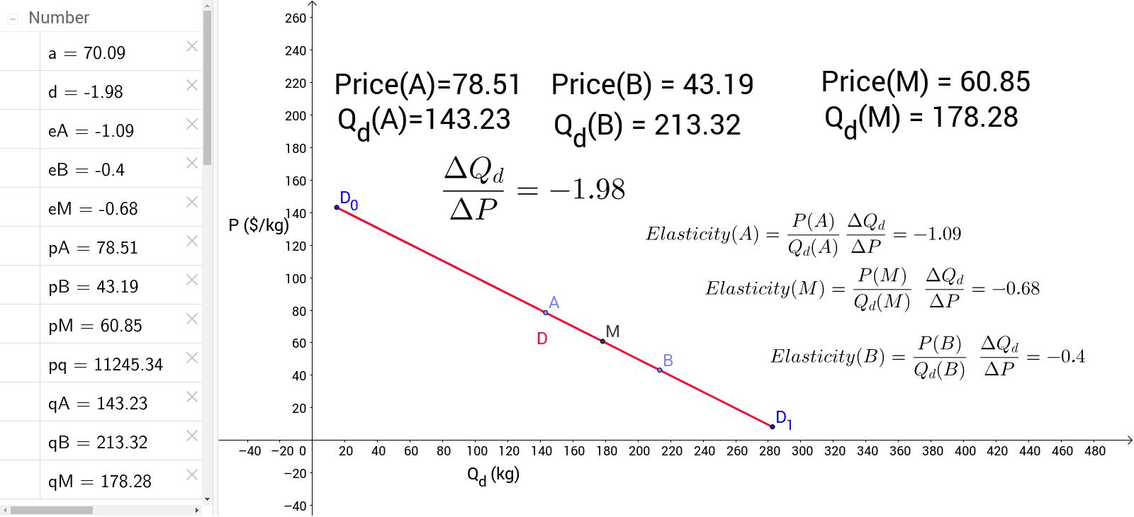 Price Elasticity Of Demand Point To Point Vs Midpoint Geogebra