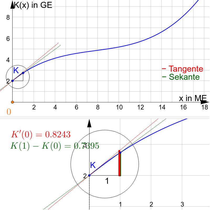 Grenzkosten als Linearisierung Drücke die Eingabetaste um die Aktivität zu starten