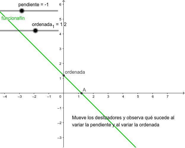 Gráficas de  las funciones y=pendiente*x+ordenada Presiona Intro para comenzar la actividad