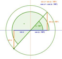 Reducció del 3r al 1r quadrants