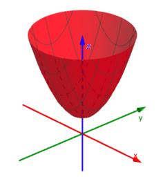 Quadric Functions