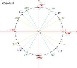 Brojevna kružnica - stupnjevi