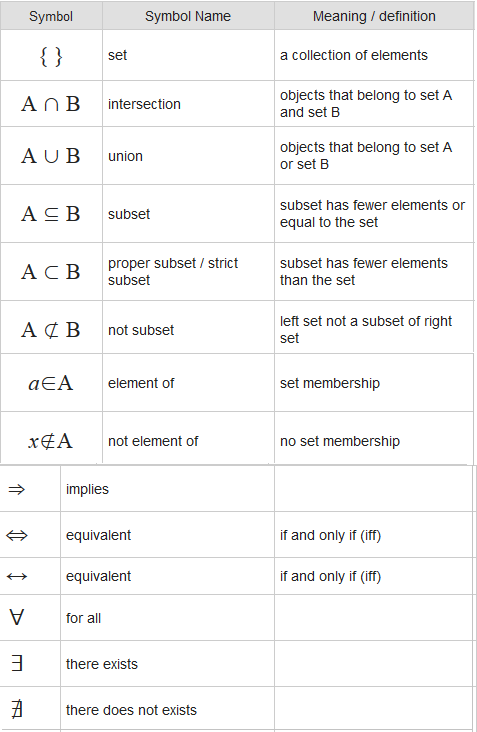 Math Symbols Meanings Forteforic