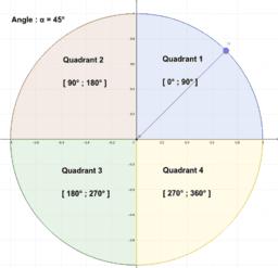 Définition 4 : Quadrants