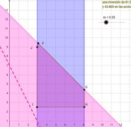Inecuacion - Programacion lineal
