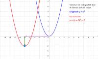 Versleep de grafiek. Ontdekken nieuwe formule