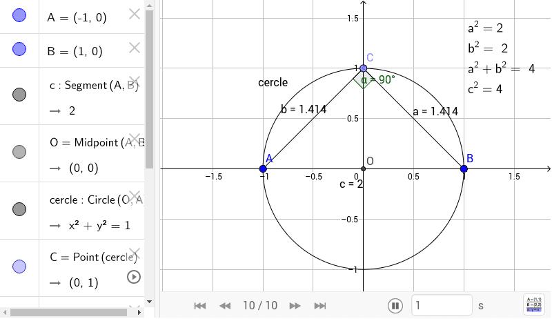 Pythagore et le cercle : tout triangle tracé avec le diamètre d'un cercle et un point quelconque de ce même cercle est un triangle rectangle.