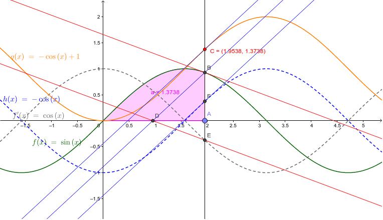 y=sin(x)のintegralをとって面積をもとめ、その関数を描くとy=-cos(x)+1となる。integralを-π/2から始めると-cos(x)となる。