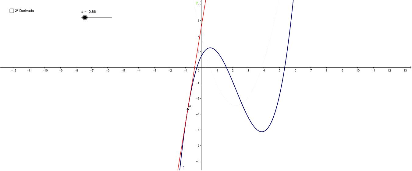 """Moviendo el deslizador """"a"""" se visualiza la función primer derivada en color verde coincidiendo con la pendiente de la recta tangente.   Haciendo click en la ventana puede visualizarse la segunda derivada."""