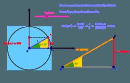 De sinus van een scherpe hoek