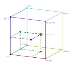 Cube colorimétrique
