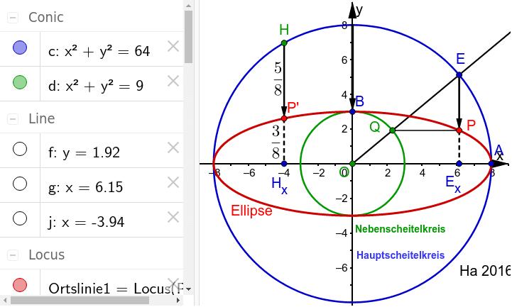 Die Stauchung, die auf die Gleichung führt, ist auch dargestellt