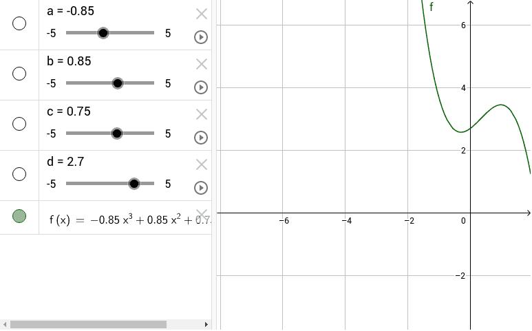 Funzione cubica. Si possono variare i parametri con gli slider. Premi Invio per avviare l'attività