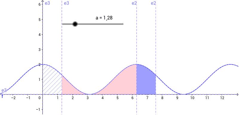 """Illustration du fait que l'intégrale d'une fonction sur un intervalle de longueur une période est toujours la même (et ne dépend pas des bornes de l'intervalle). Tapez """"Entrée"""" pour démarrer l'activité"""