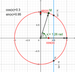 inéquation cos(x)≥1/2