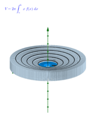 Volume by Cylindrical Shells: Illustrated