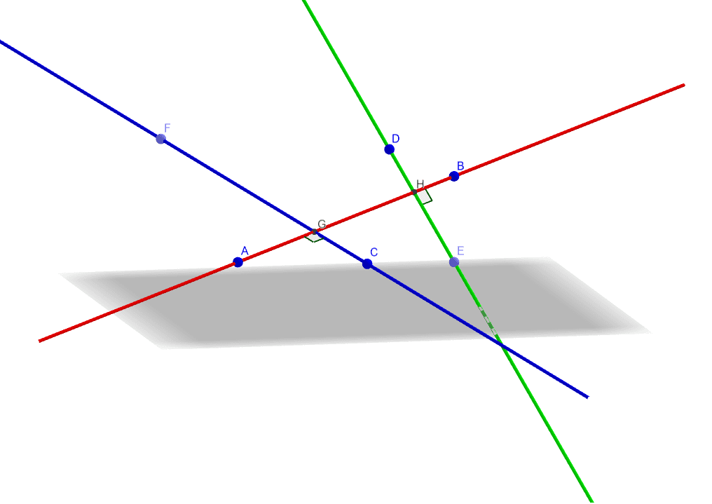 Line AB (Red) is perpendicular to line FC (Blue), line AB (Red) is also perpendicular to line DE (Green), but FC (Blue) and DE (Green) are not parallel. Press Enter to start activity