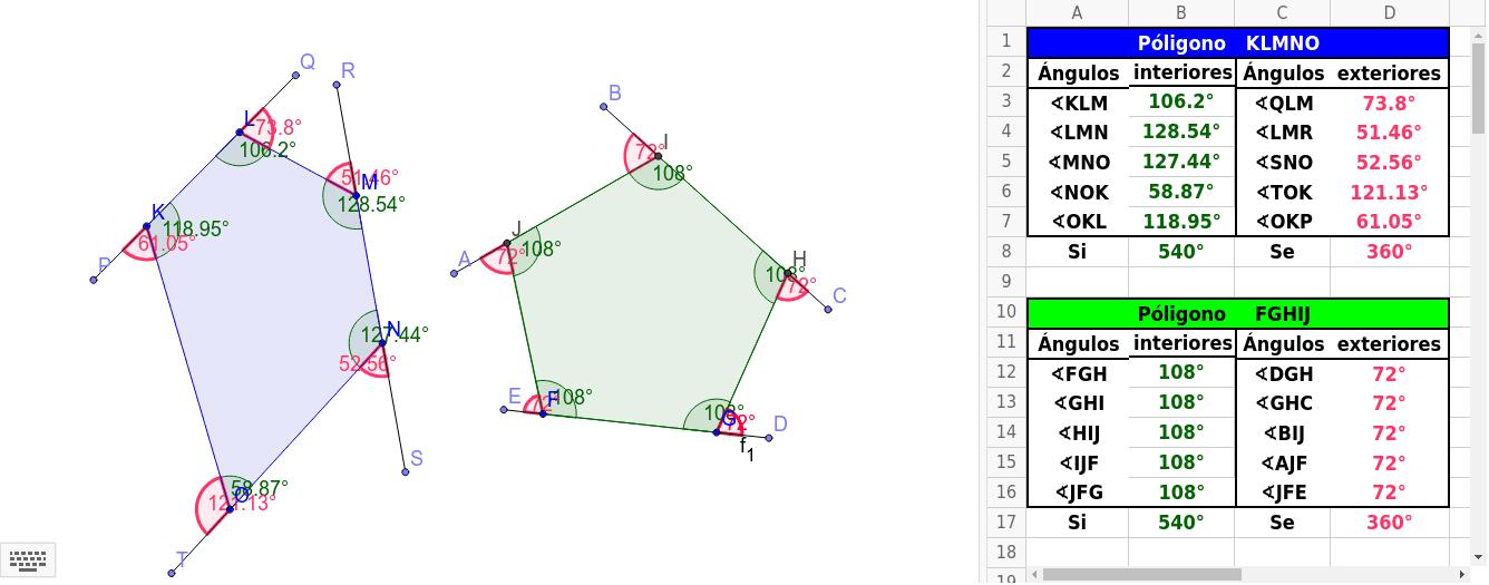 Notas: Mover los vértices azules para analizar como cambian las magnitudes de los lados y de los ángulos internos o interiores. Cada polígono tiene asignada una tabla con base en el color de sus lados.