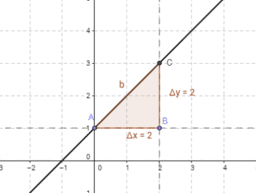 Slope Triangles of a Line