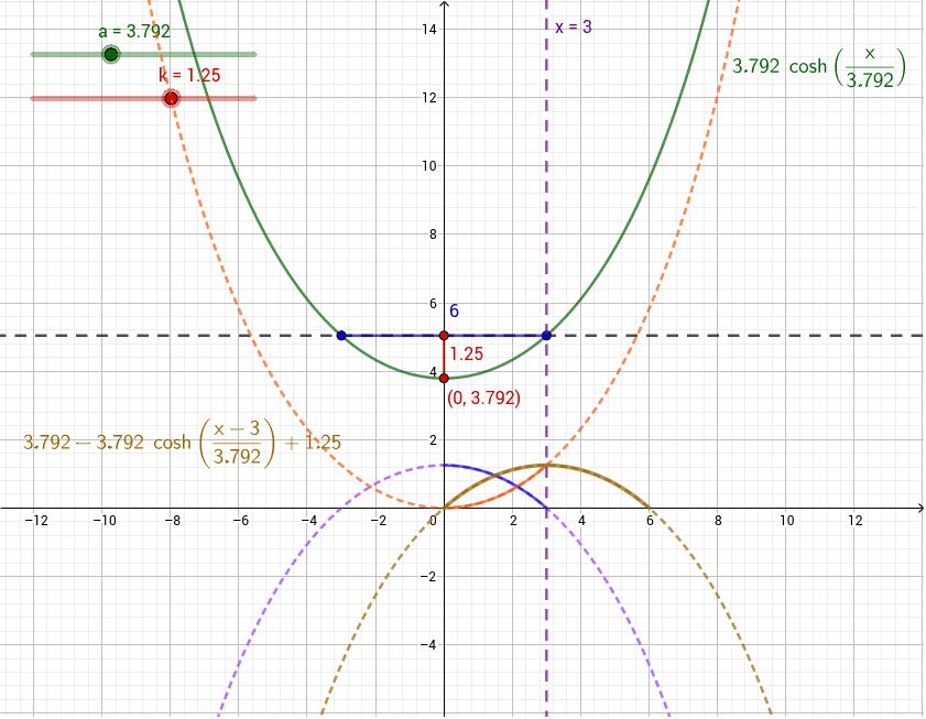 Càlcul de l'equació de la catenària. Premeu Enter per iniciar l'activitat