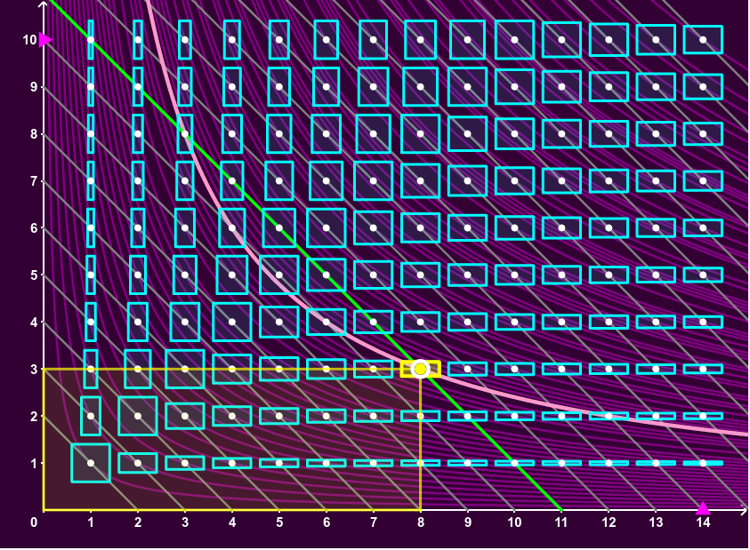 Move the yellow dot to select a rectangle of dimensions (x,y). Press Enter to start activity