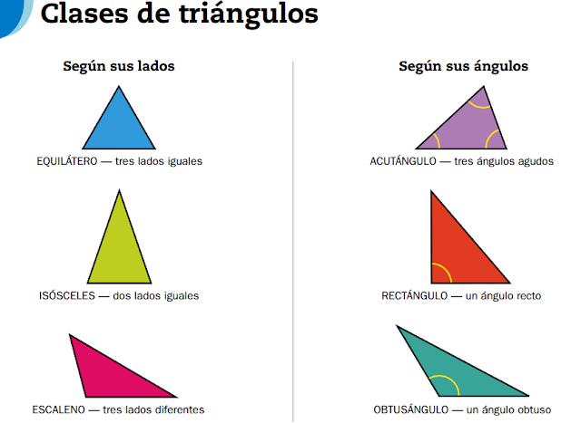 Recordad que los tipos de triángulos se pueden clasificar tanto por sus lados como por sus ángulos. Mirad la foto siguiente: