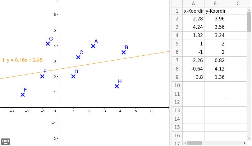 Verschiebe die Punkte A, B, C, D, E, F, G und sieh dir an was mit der Geraden passiert.