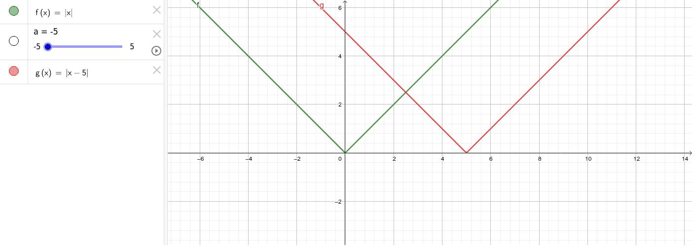 g(x) = f(x + a)