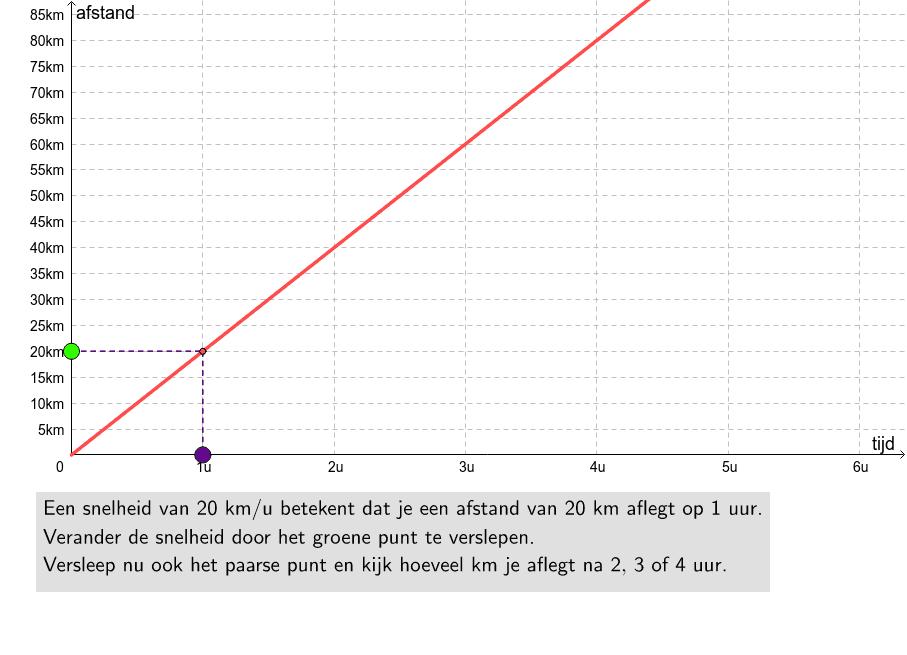 Verken het verband tussen snelheid, afstand en tijd