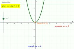 Pomaci grafa kvadratne funkcije