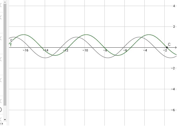 Grafici di seno e coseno elementari. La funzione coseno è rappresentata con un parametro variabile. Premi Invio per avviare l'attività