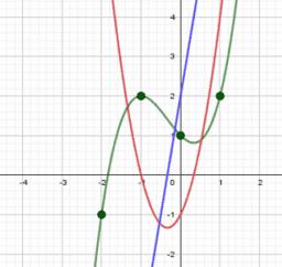 Ampliación Derivabilidad y Teoremas. Matemáticas Bachiller