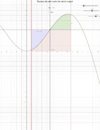 Teorema del valor medio del cálculo integral