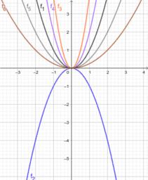 Transformaties y=ax²