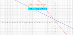 การหาคำตอบของสมการโดยการเขียนกราฟ