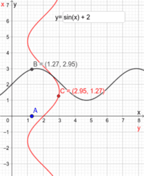 Polar curves: wrapping a function around the pole