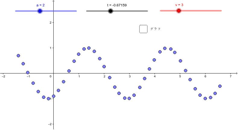 y=sin(vt-ax) のグラフに点を取っただけ。それぞれの点は上下に動いているだけ。水の波をイメージするとわかる。aを0にするとどうなるだろう? ワークシートを始めるにはEnter キーを押してください。