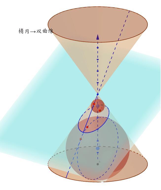 小球の中心を上の円錐に動かしてみましょう。 ワークシートを始めるにはEnter キーを押してください。
