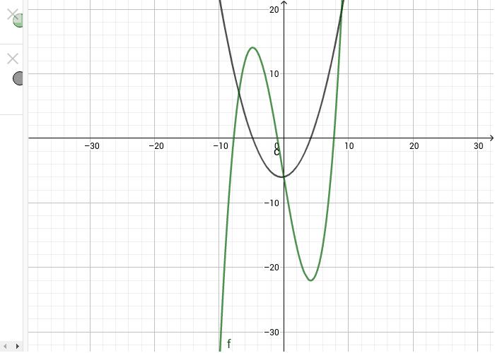 מיהו גרף הפונקציה ומיהו גרף הנגזרת? ggb-element.press_enter_to_load