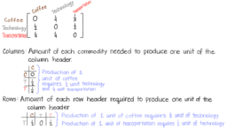 Input-Output Models