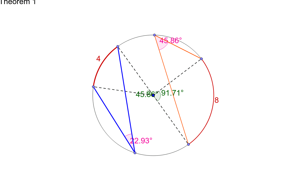 Arcs prop to angles at circumference